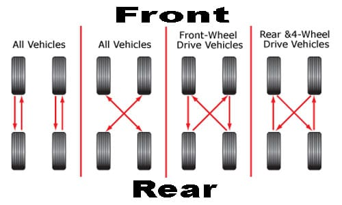 How Often Should You Get Tires Rotated >> How Often Do I Need A Tire Rotation Loftonmotorsports